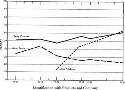 Graph with slight trend upward